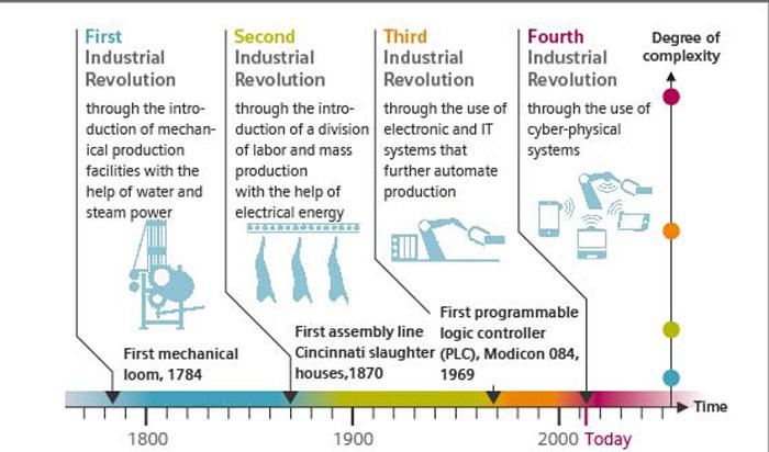 Industriel revolution fremtidens arbejdsplads