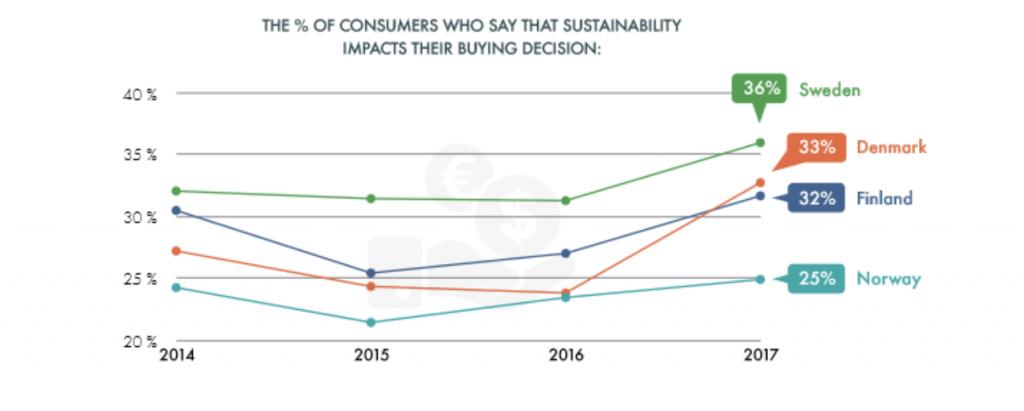 Sustainable brand index bæredygtighed kunder
