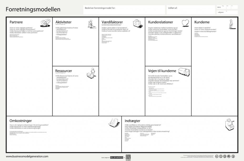 Business Model Canvas forretningmodel beskrivelse